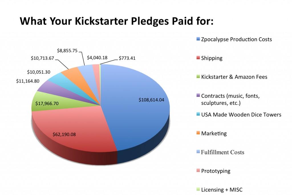 Kickstarter_update_58_kickstarter_breakdown[1]