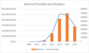 kickstarter-mid-2015-amount-funded